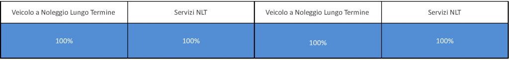 Tabella detraibilità e deducibilità veicoli strumentali